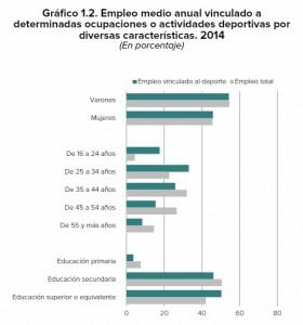 Estadística empleo vinculado al deporte